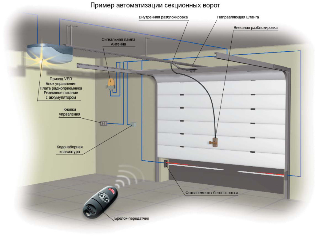 установка автоматических ворот Белгород