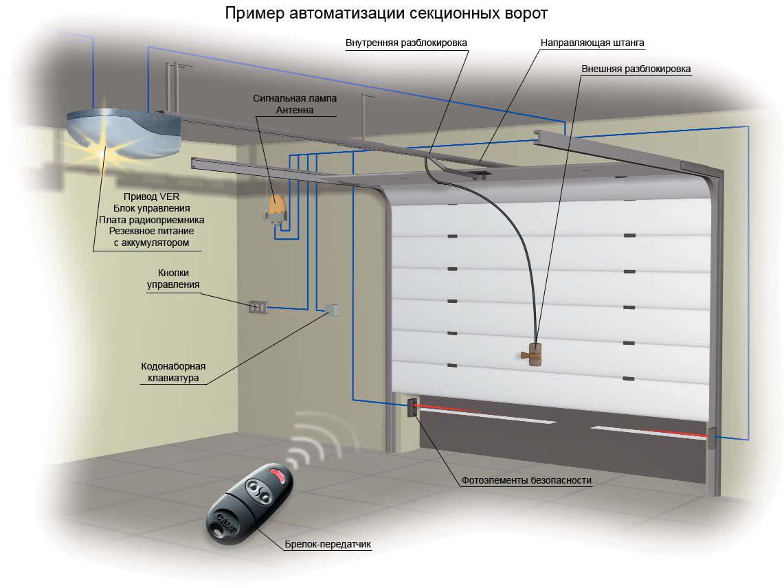 Как делать ворот електричски профсистемы ворот